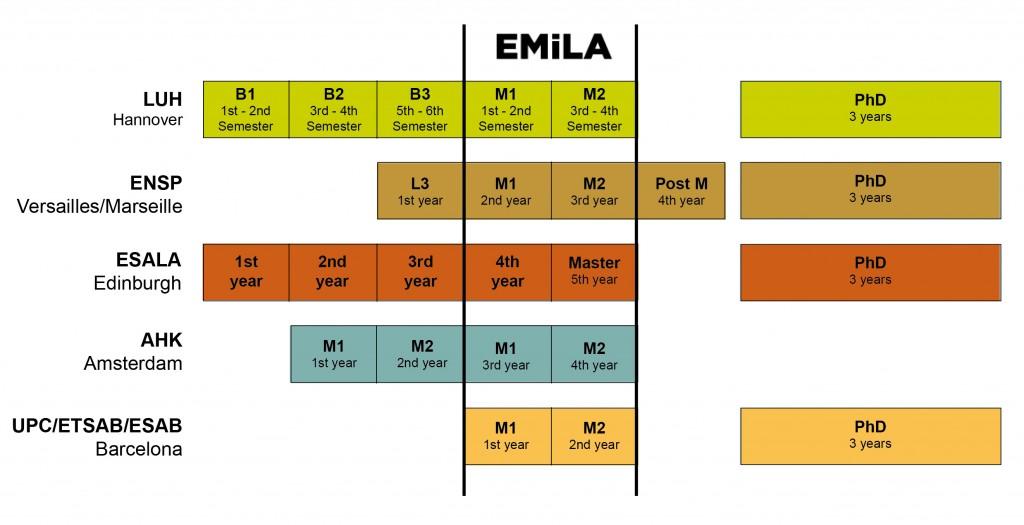 150707_EMiLA_Embedding